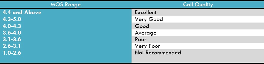 VoIP MOS Score