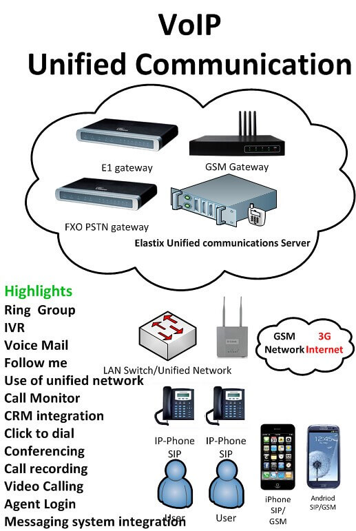 How VoIP Communication Occurs